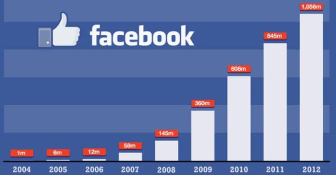 Facebook'a Daha Sonra Kaydet Özelliği Geliyor